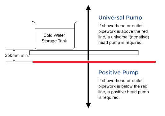 if the cold water tank is below or there is little or no flow a universal head shower pump is required